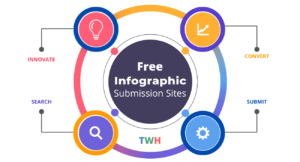 List of Free Infographic Submission Sites